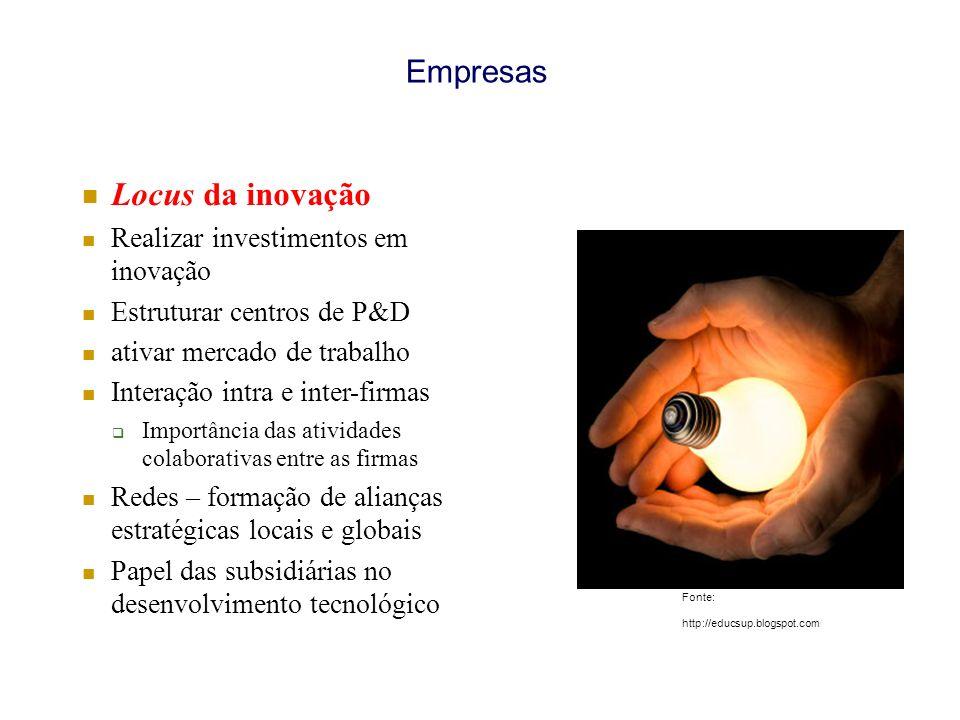 Locus da inovação Empresas Realizar investimentos em inovação