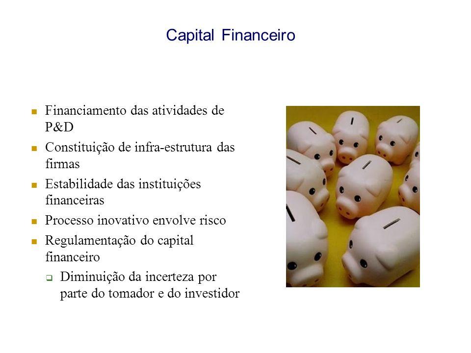 Capital Financeiro Financiamento das atividades de P&D