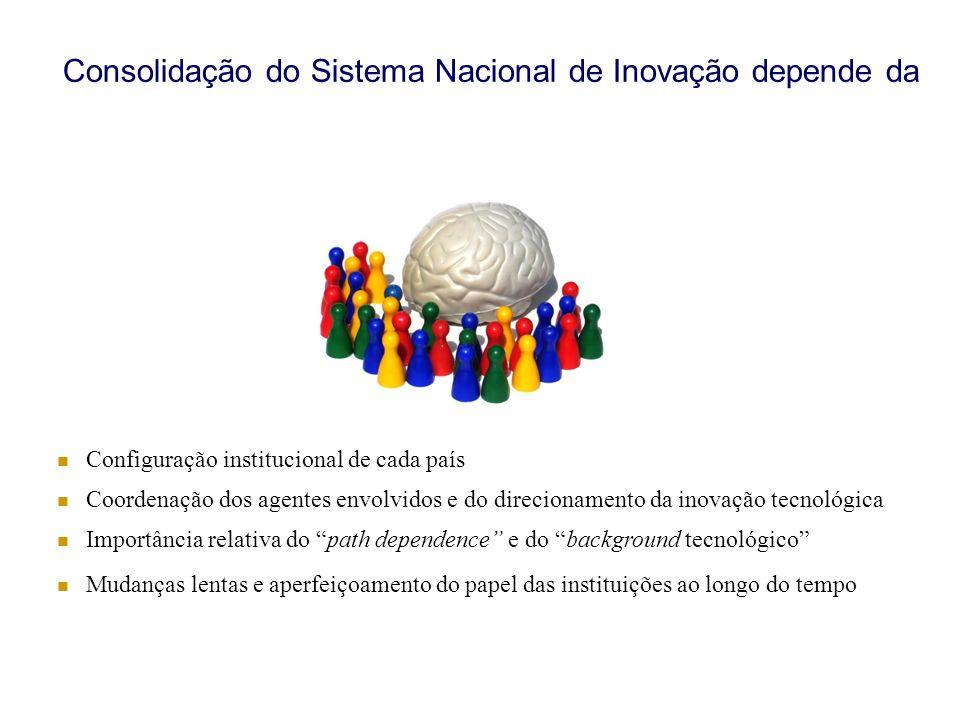 Consolidação do Sistema Nacional de Inovação depende da