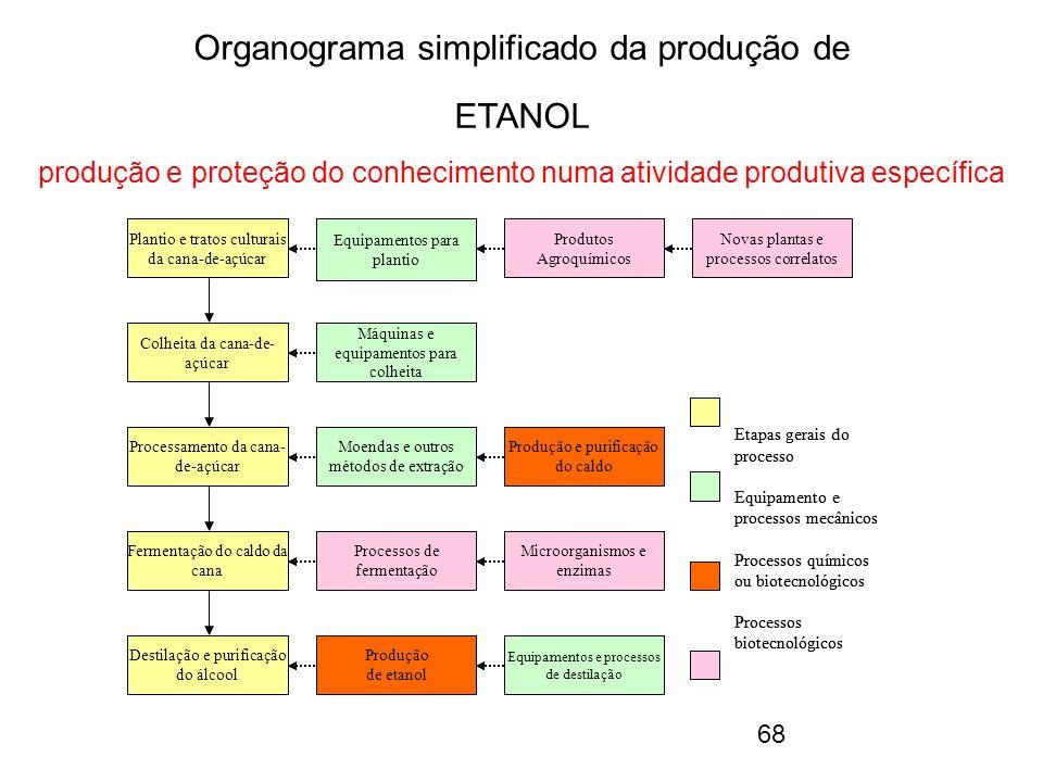 Organograma simplificado da produção de ETANOL