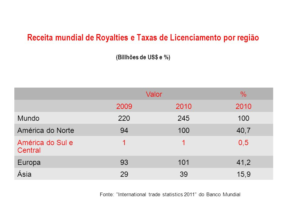Fonte: International trade statistics 2011 do Banco Mundial