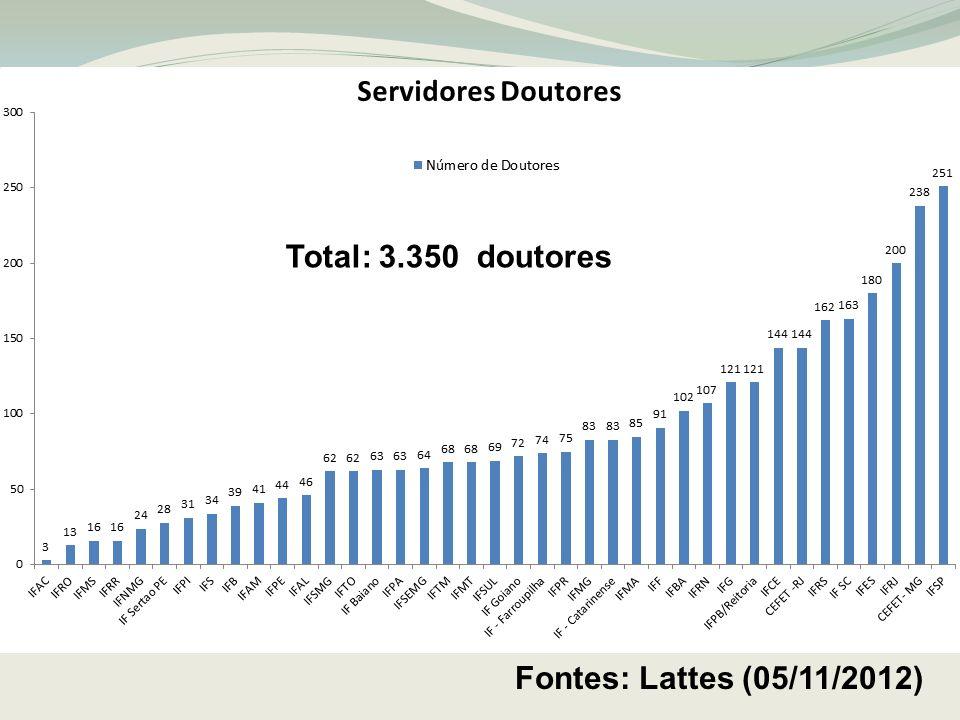 Total: 3.350 doutores Fontes: Lattes (05/11/2012)