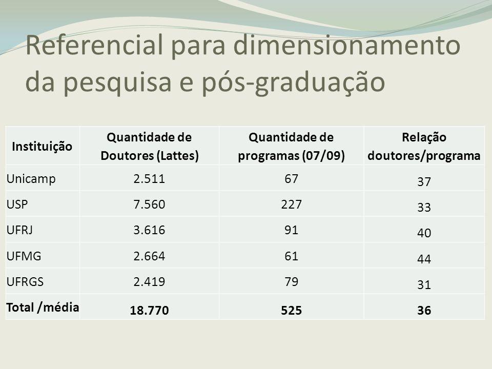 Referencial para dimensionamento da pesquisa e pós-graduação