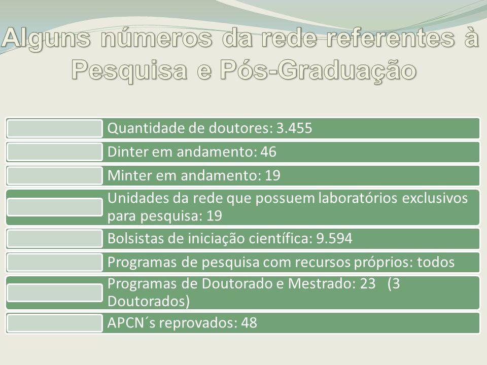 Alguns números da rede referentes à Pesquisa e Pós-Graduação