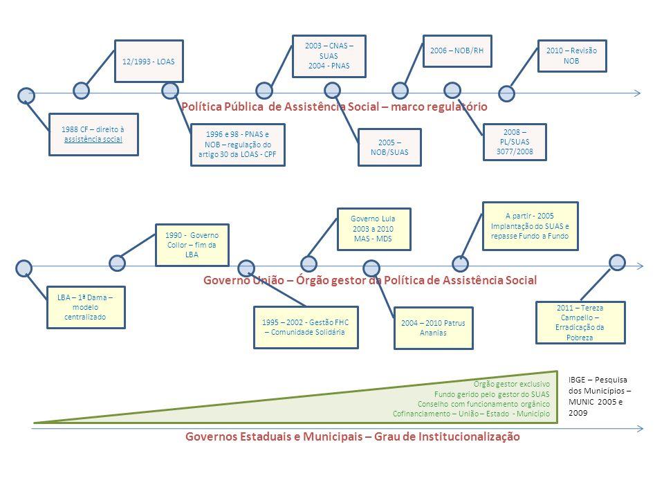 Política Pública de Assistência Social – marco regulatório