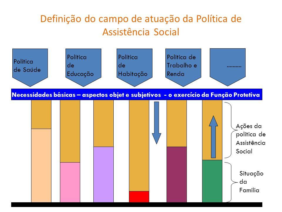 Definição do campo de atuação da Política de Assistência Social