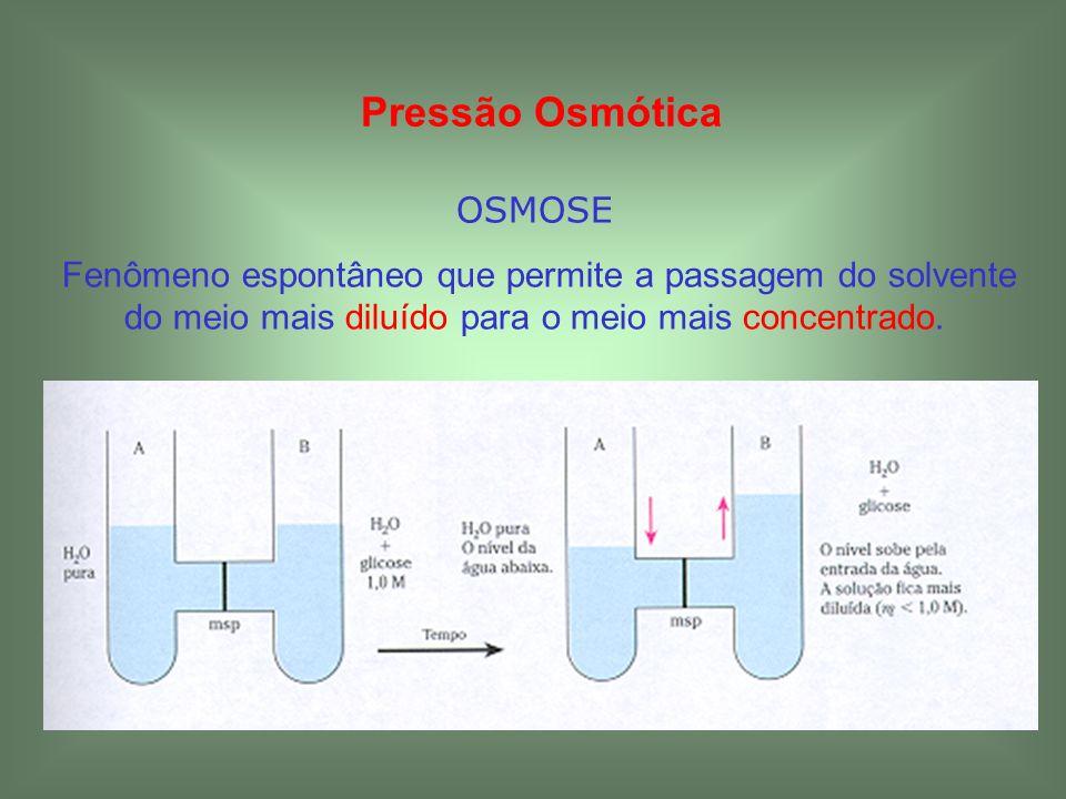 Pressão Osmótica OSMOSE