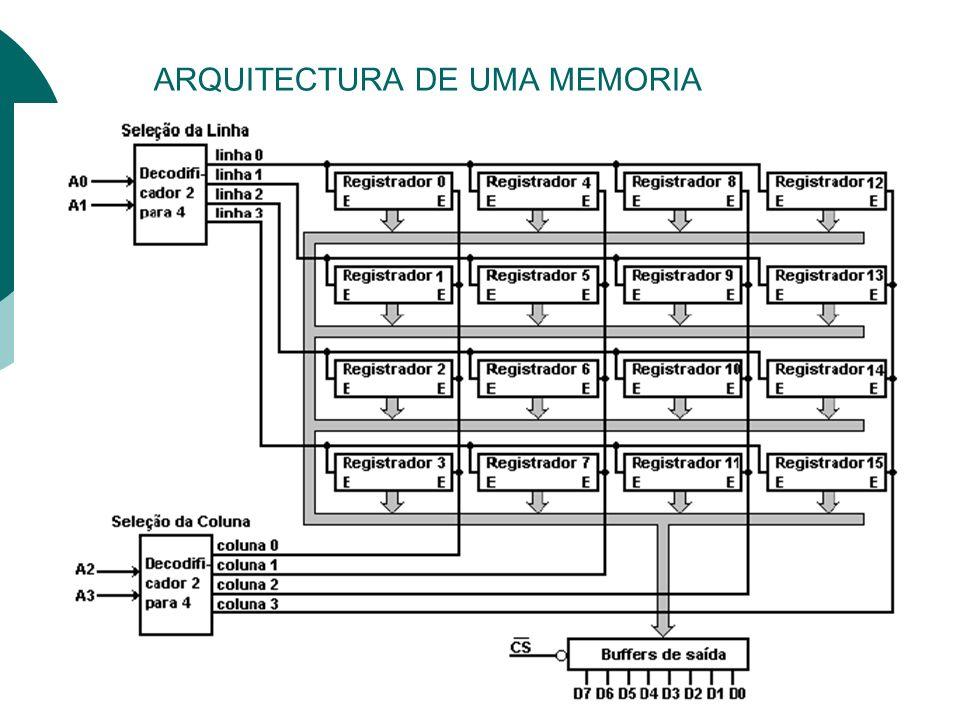 ARQUITECTURA DE UMA MEMORIA