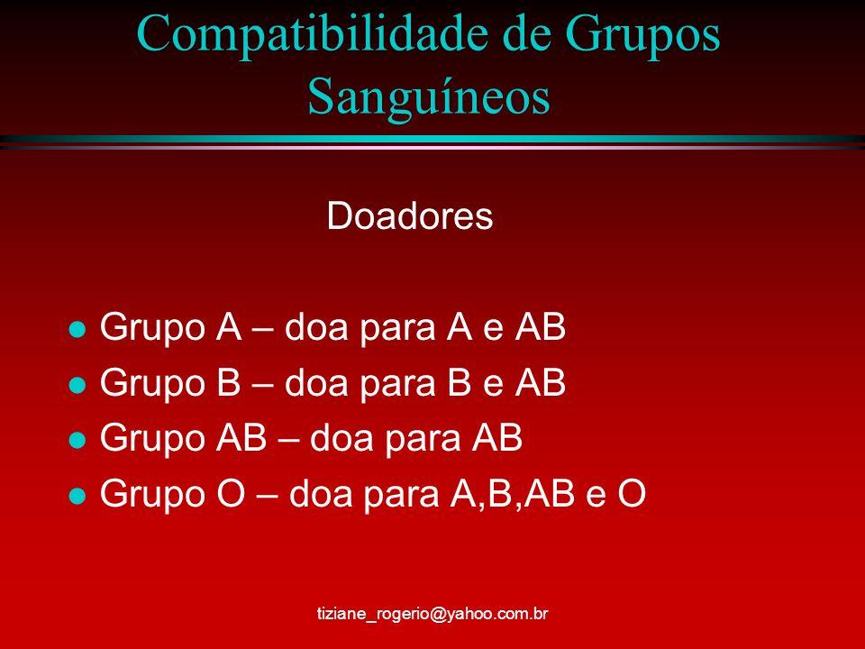Compatibilidade de Grupos Sanguíneos