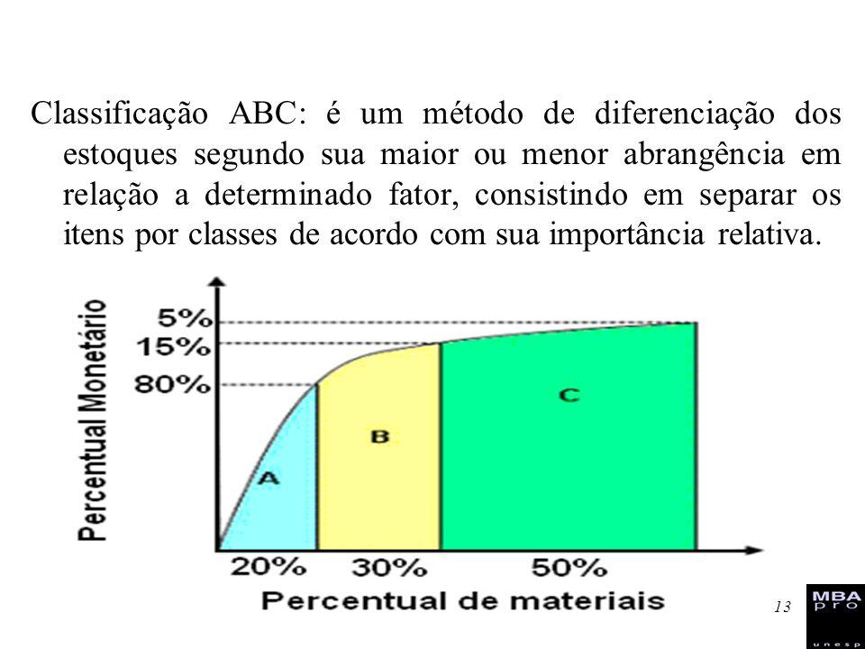Classificação ABC: é um método de diferenciação dos estoques segundo sua maior ou menor abrangência em relação a determinado fator, consistindo em separar os itens por classes de acordo com sua importância relativa.