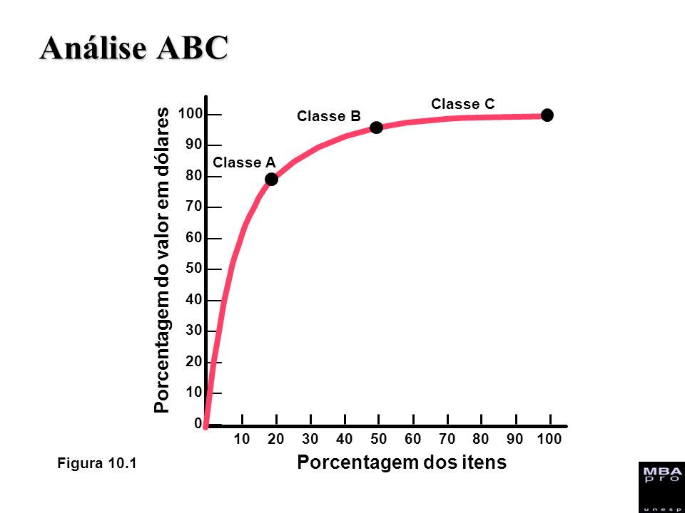 Análise ABC Porcentagem do valor em dólares Porcentagem dos itens 10