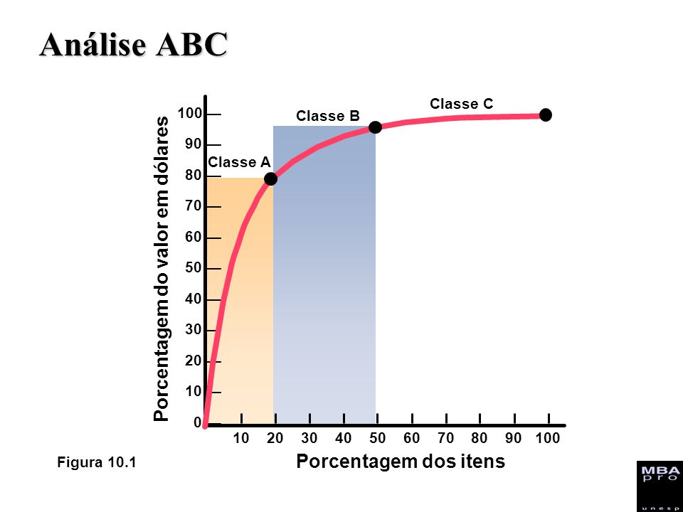 Análise ABC Porcentagem do valor em dólares Porcentagem dos itens