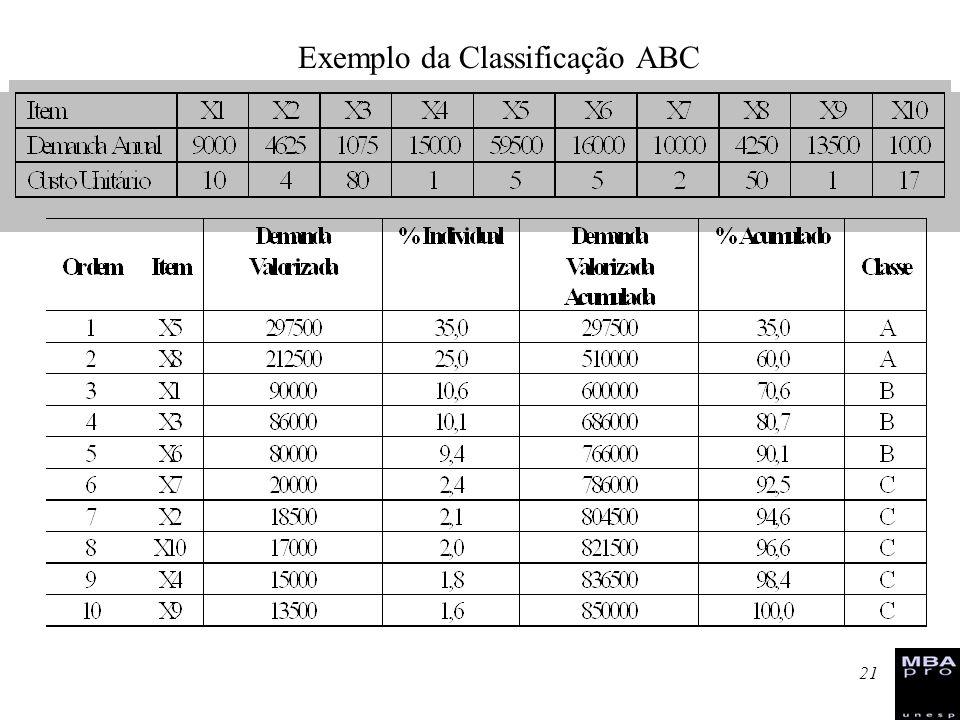 Exemplo da Classificação ABC