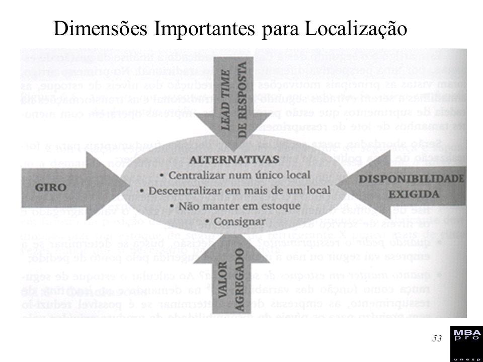 Dimensões Importantes para Localização