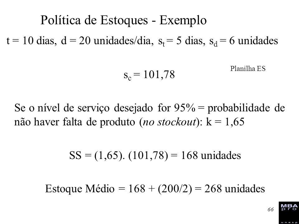 Estoque Médio = 168 + (200/2) = 268 unidades