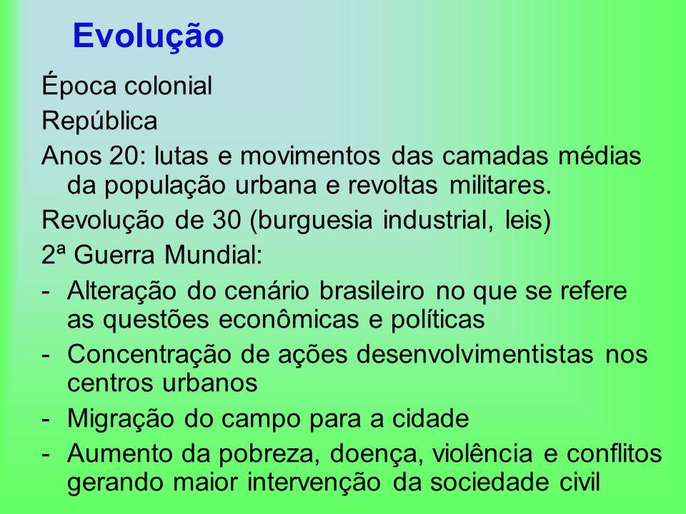 Evolução Época colonial República