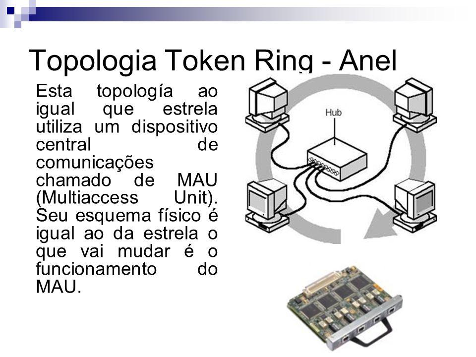 Topologia Token Ring - Anel