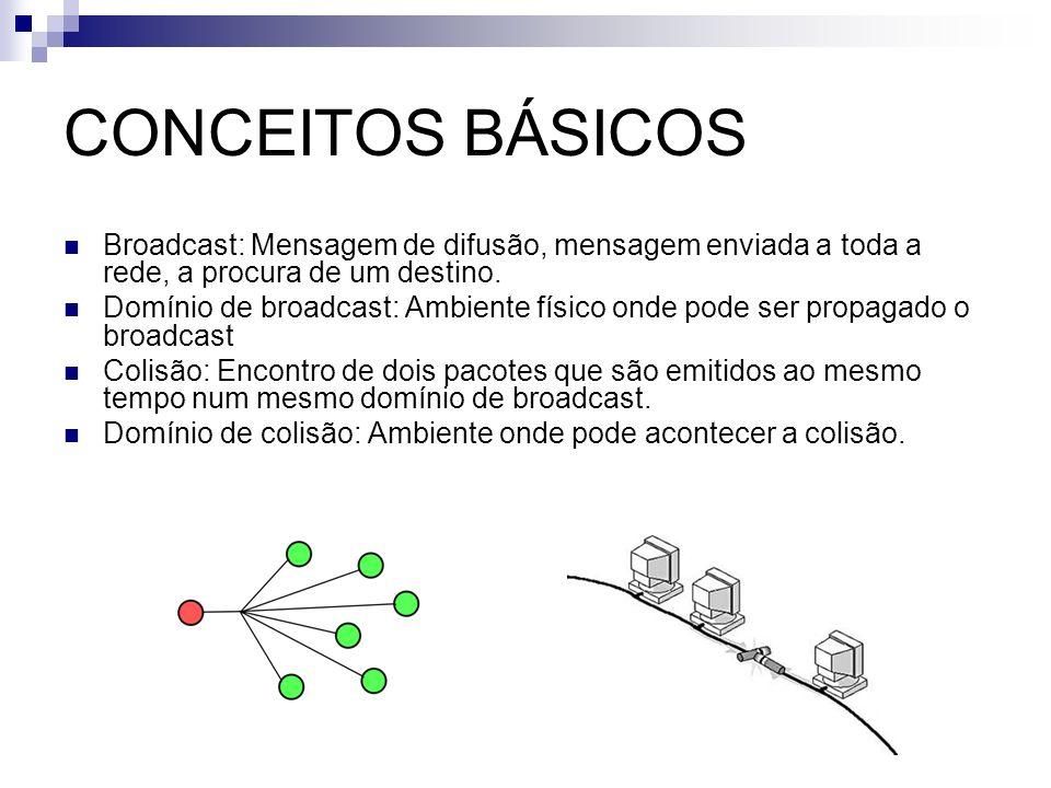 CONCEITOS BÁSICOS Broadcast: Mensagem de difusão, mensagem enviada a toda a rede, a procura de um destino.