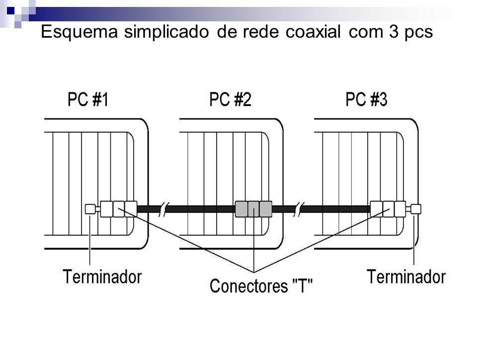 Esquema simplicado de rede coaxial com 3 pcs