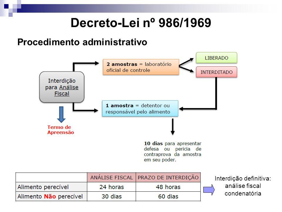 Interdição definitiva: análise fiscal condenatória