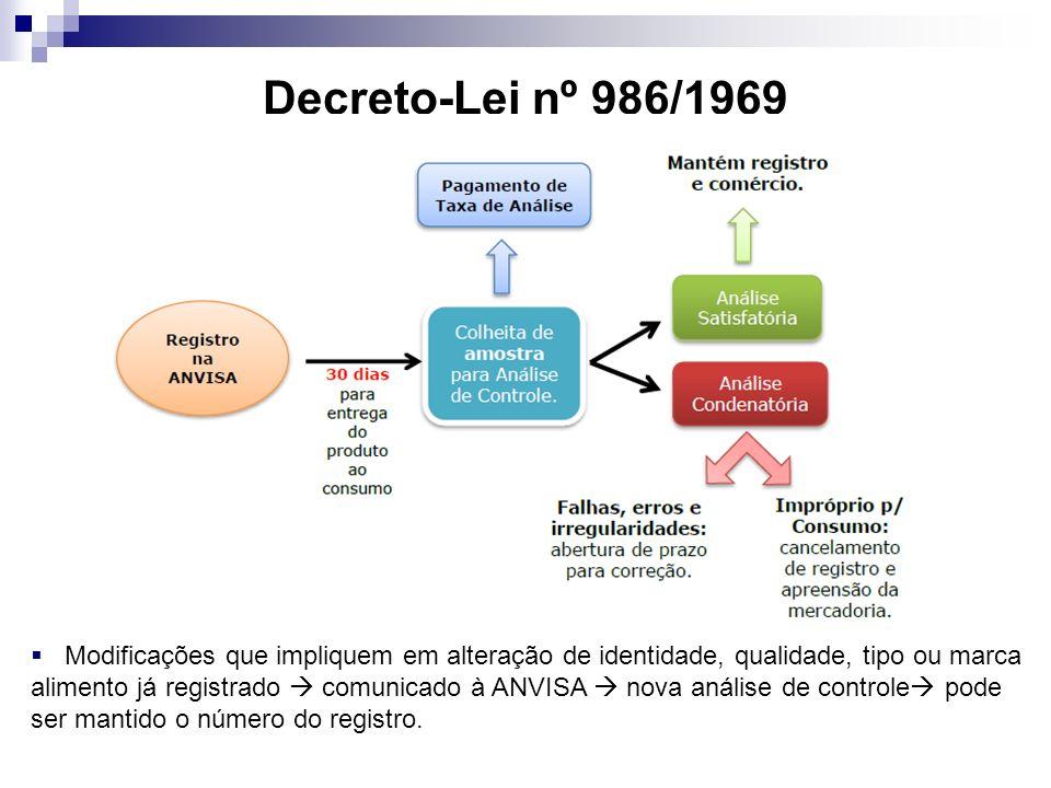 Decreto-Lei nº 986/1969 Modificações que impliquem em alteração de identidade, qualidade, tipo ou marca.