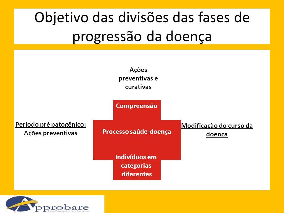 Objetivo das divisões das fases de progressão da doença