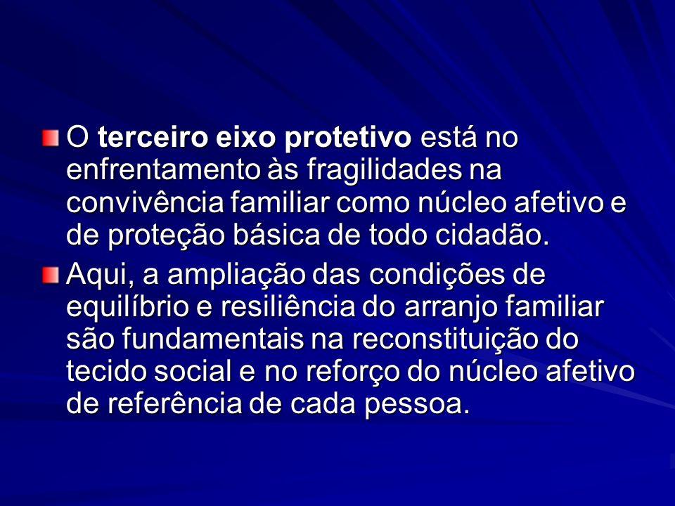 O terceiro eixo protetivo está no enfrentamento às fragilidades na convivência familiar como núcleo afetivo e de proteção básica de todo cidadão.