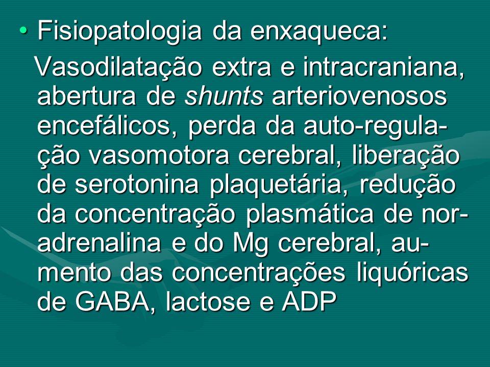 Fisiopatologia da enxaqueca: