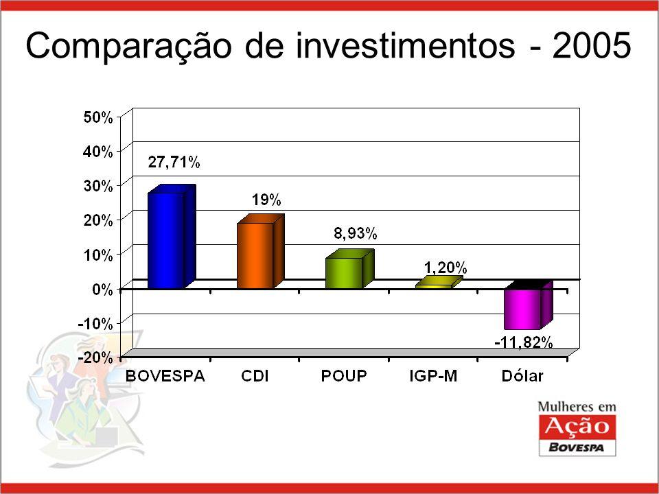 Comparação de investimentos - 2005