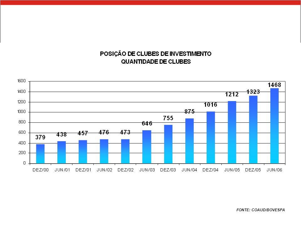 INDICADORES FONTE: COAUD/BOVESPA