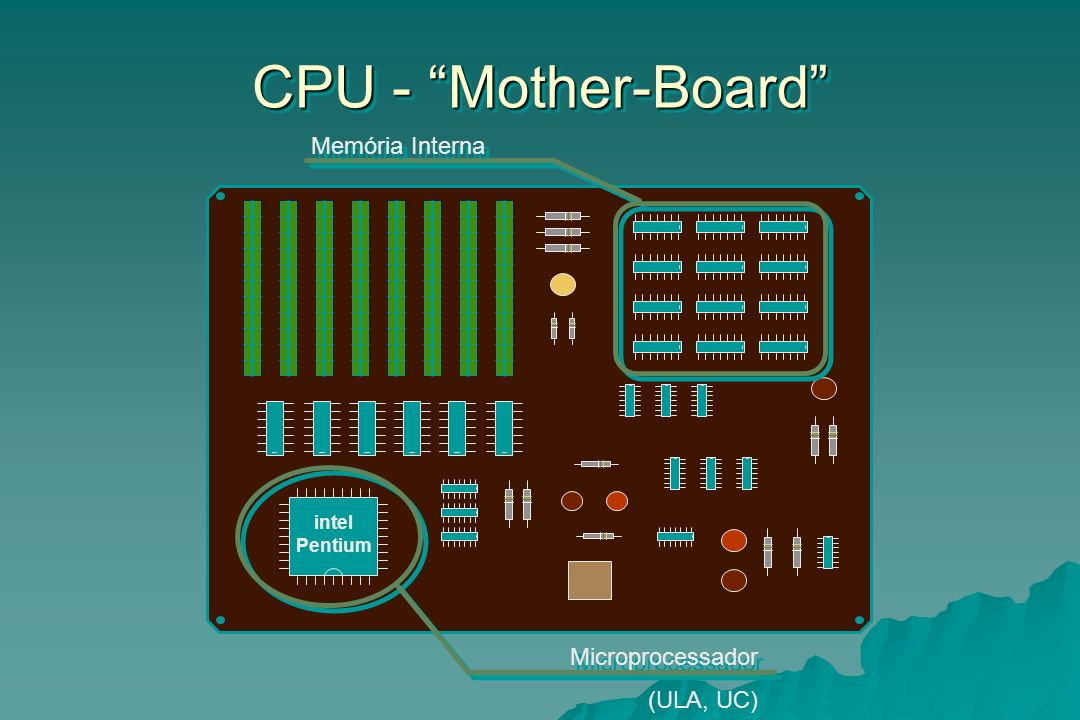 CPU - Mother-Board Memória Interna Microprocessador (ULA, UC) intel