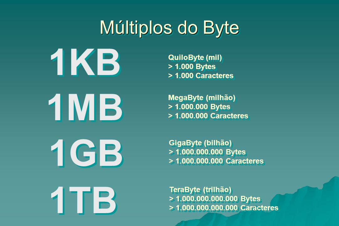 1KB 1MB 1GB 1TB Múltiplos do Byte QuiloByte (mil) > 1.000 Bytes