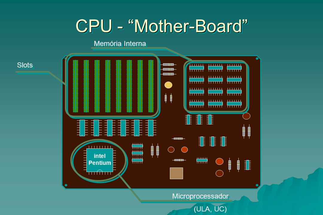 CPU - Mother-Board Memória Interna Slots Microprocessador (ULA, UC)