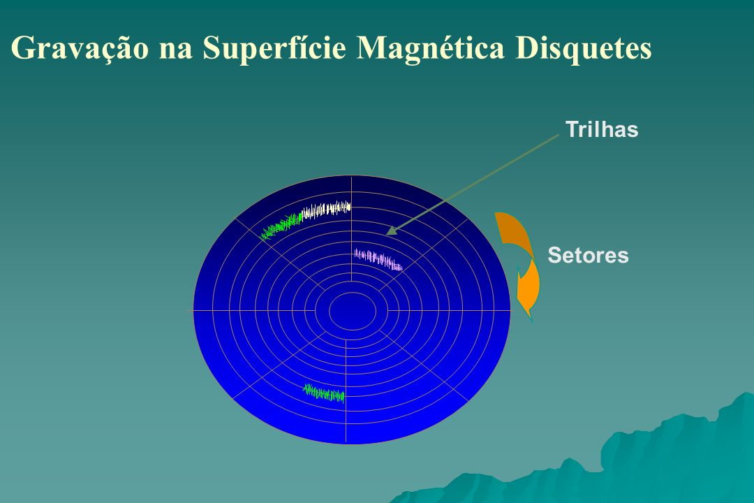 Gravação na Superfície Magnética Disquetes