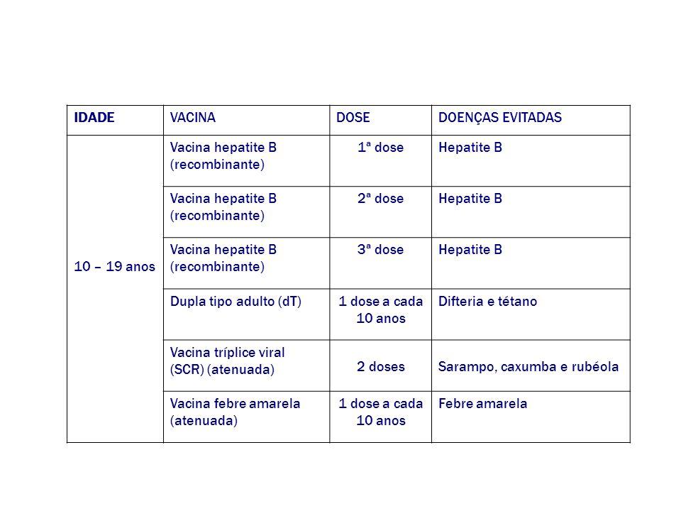 IDADE VACINA. DOSE. DOENÇAS EVITADAS. 10 – 19 anos. Vacina hepatite B. (recombinante) 1ª dose.
