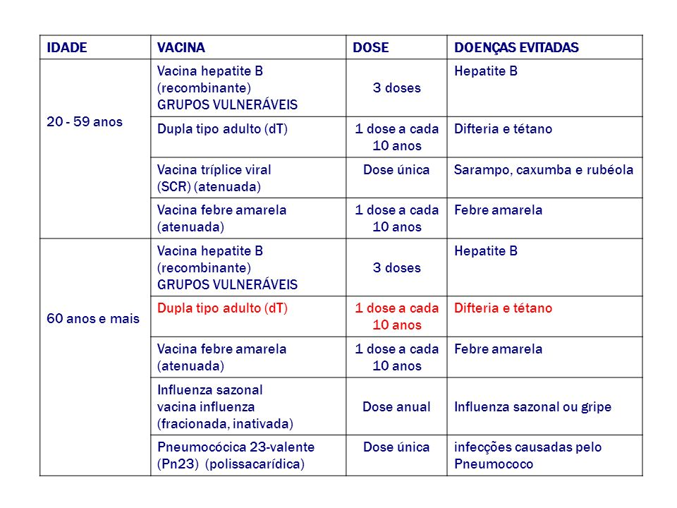 IDADE VACINA. DOSE. DOENÇAS EVITADAS. 20 - 59 anos. Vacina hepatite B. (recombinante) GRUPOS VULNERÁVEIS.