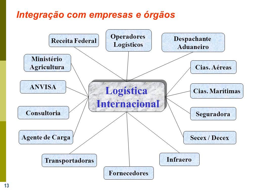 Integração com empresas e órgãos