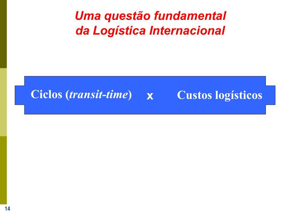 Uma questão fundamental da Logística Internacional