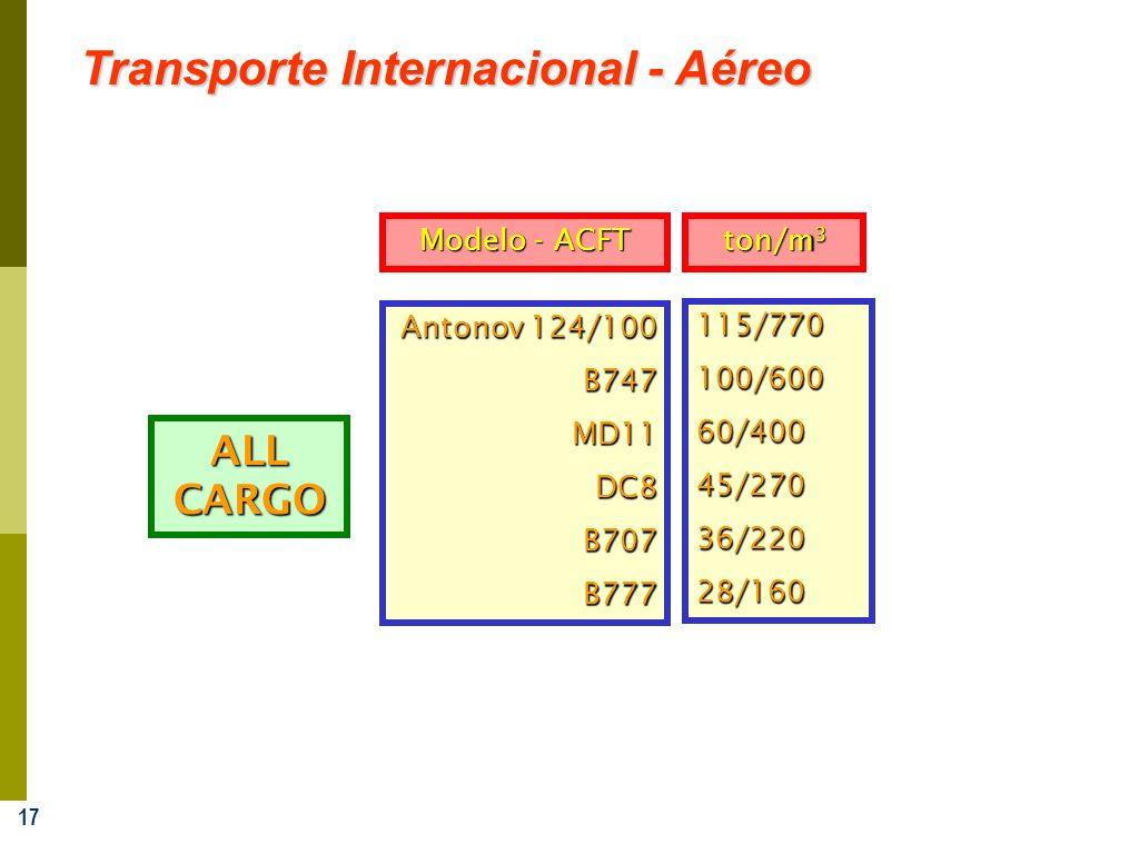 Transporte Internacional - Aéreo