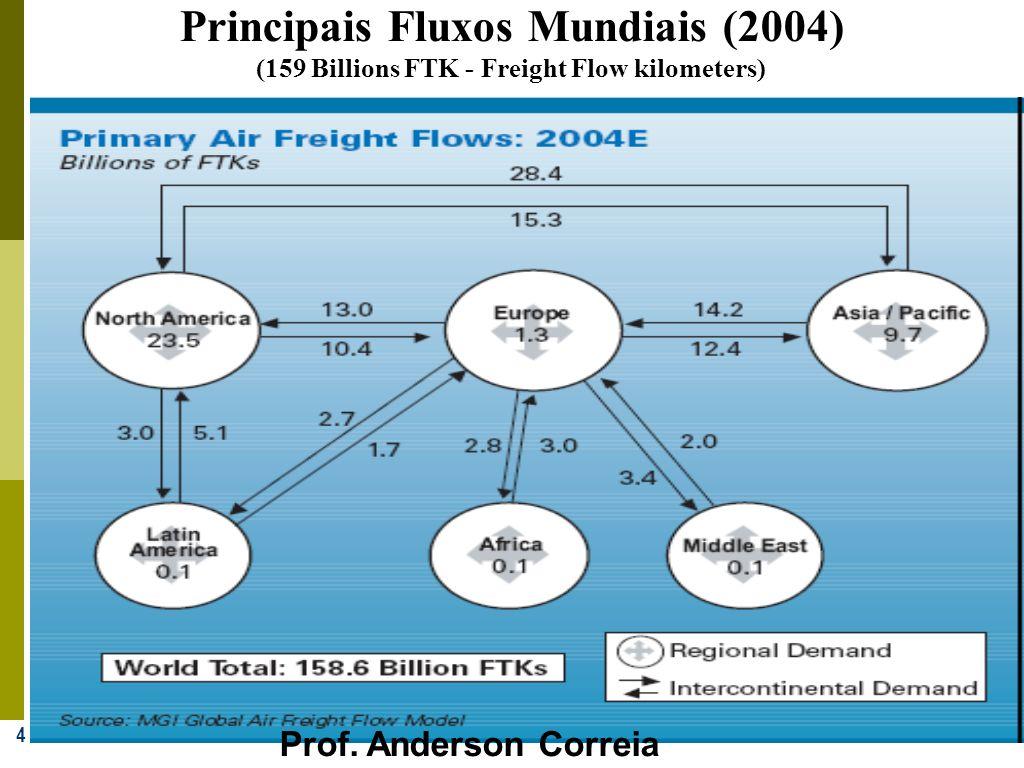 Principais Fluxos Mundiais (2004)