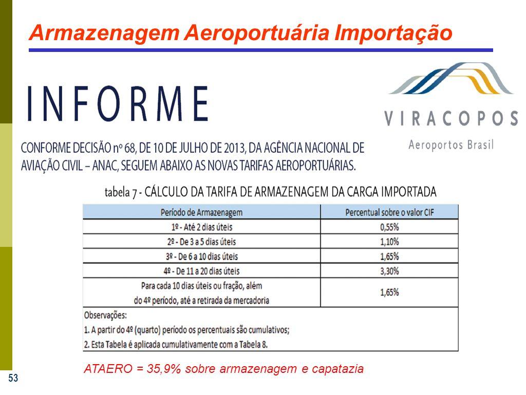 Armazenagem Aeroportuária Importação