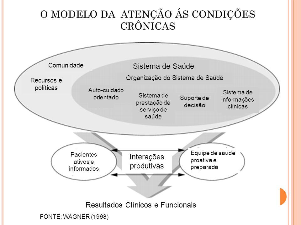 O MODELO DA ATENÇÃO ÁS CONDIÇÕES CRÔNICAS