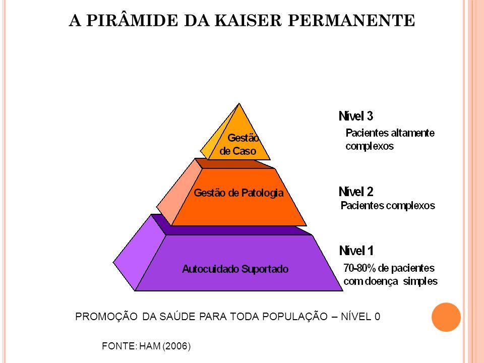 A PIRÂMIDE DA KAISER PERMANENTE