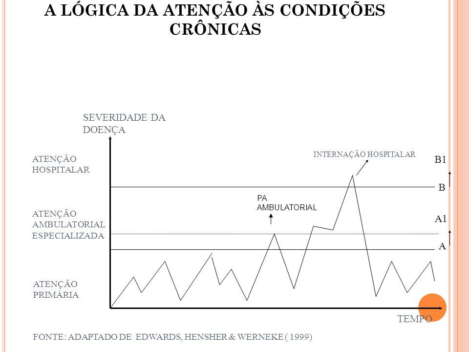 A LÓGICA DA ATENÇÃO ÀS CONDIÇÕES CRÔNICAS