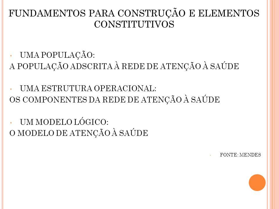 FUNDAMENTOS PARA CONSTRUÇÃO E ELEMENTOS CONSTITUTIVOS