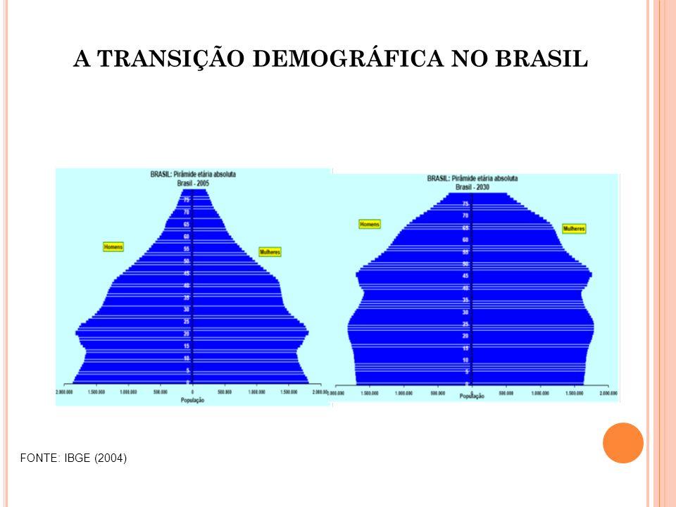 A TRANSIÇÃO DEMOGRÁFICA NO BRASIL