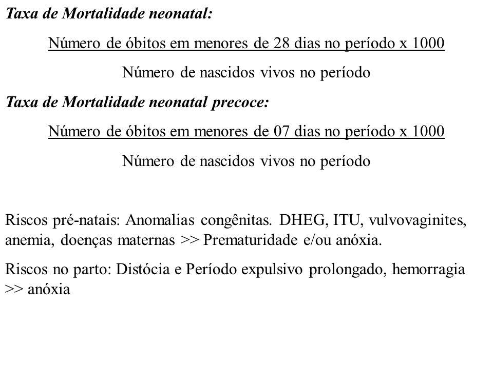 Taxa de Mortalidade neonatal: