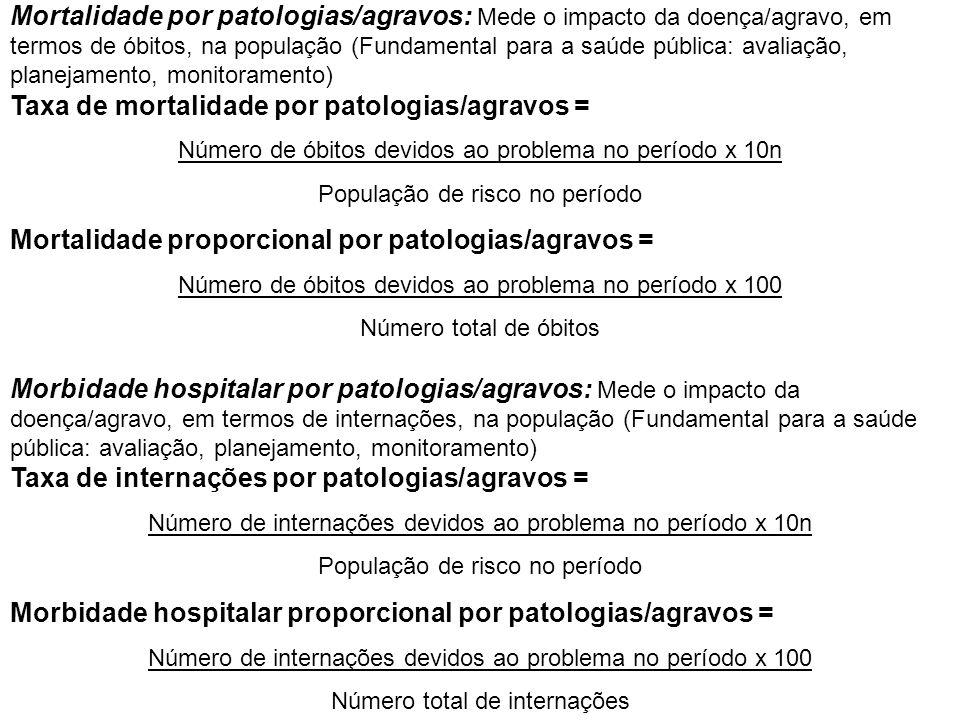 Mortalidade proporcional por patologias/agravos =