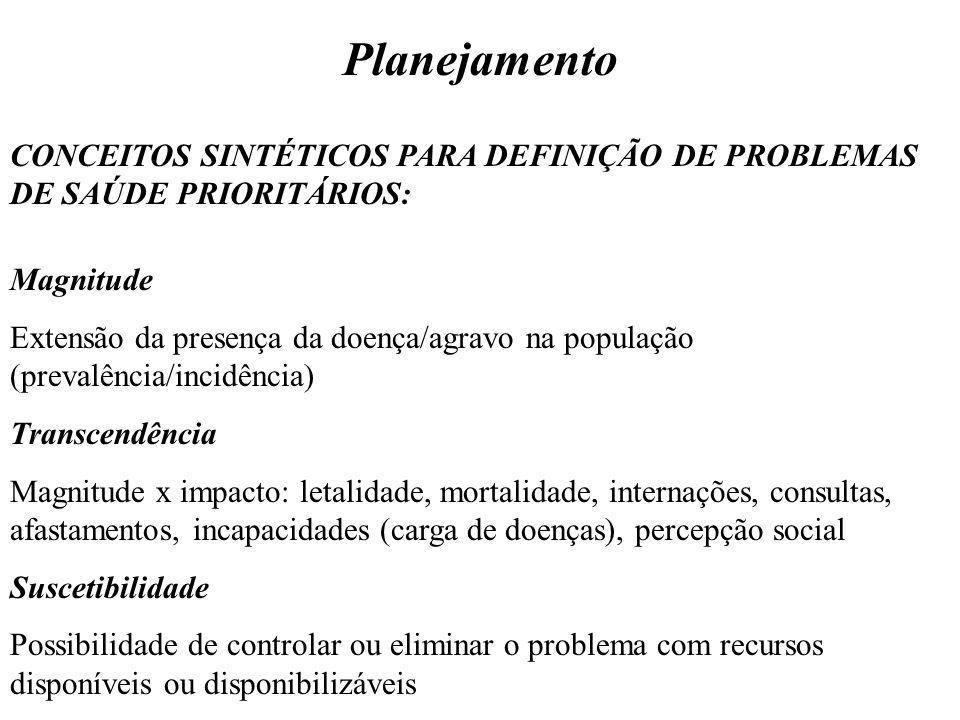 Planejamento CONCEITOS SINTÉTICOS PARA DEFINIÇÃO DE PROBLEMAS DE SAÚDE PRIORITÁRIOS: Magnitude.