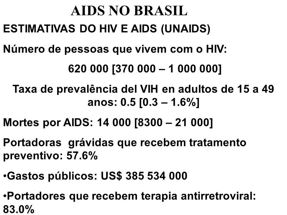 AIDS NO BRASIL ESTIMATIVAS DO HIV E AIDS (UNAIDS)